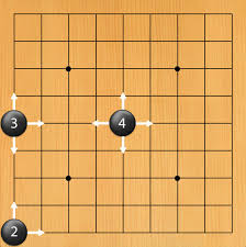 A Stone In The Middle Of Board Has Four Liberties On Side Three Corner Just Two