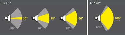 lumen oder watt so vergleicht die helligkeit