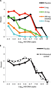 Herpes Viral Shedding Frequency by Mathematical Modeling Of Herpes Simplex Virus 2 Suppression With