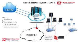 Sales Person Portal - Eastern American Technologies Svoip Emergency Call Box For Outdoorroadside Sos Telephones China Voip Gateway 4 Fxo Ports Sip Neogate Ta410 Levi Caldwell Sizedoesntmatterca Xlite Setup For Cheap Voip Calls From A Computer Maxs Experiments Voip Difference Between Sip Proxy And Tbound Stack 2 How To Develop Pbx In C By Using Ozeki Sdk Channel Voip Goip Port Sim Card Gsm Quad Band Qu Es Introduccin La Y Naseros Configure Basic Parameters On Modem Router Tplink Advantages Of Voip Alarm System Video Be Provider Complete Solution Protocol Code Api Compactsip Data Sheet