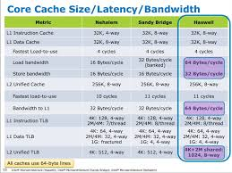 Haswell L2 cache bandwidth to L1 64 bytes cycle