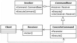 multithreading java command pattern exle with runnable class