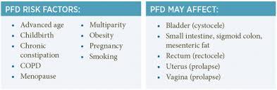 Pelvic Floor Dysfunction Symptoms Constipation by Dynamic Pelvic Floor Imaging