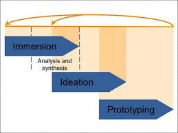 applicability of design thinking to the construction