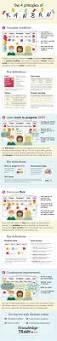 Dresser Rand Siemens Wikipedia by Best 10 Technology Roadmap Ideas On Pinterest Future Trends