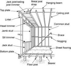 Floor Joist Bracing Support by Diagram Showing The Parts Of A Frame Bearer Floor Joist