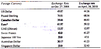 compare bureau de change exchange rates brokerage ratings pip forex foreign exchange rates