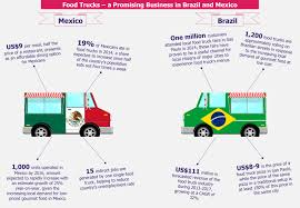Mobile Cuisine In Mexico And Brazil: Are Food Trucks Ready To Roll ... Orlando Food Truck Rules Could Hamper Recent Industry Growth 2015 Marketing Plan Vietnamese Matthew Mccauleys Mobile Cuisine In Mexico And Brazil Are Trucks Ready To Roll Michigan Building Up Speed Case Solution For Senor Sig Hungry Growth The Food Truck The Industry Is Booming Dont Get Left Behind Trends 2017 Zacs Burgers How To Write A Business For Genxeg What You Need Know About Starting A Ordinance In Works Help Flourish Infographics