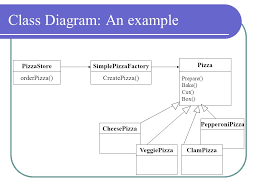 Decorator Pattern Java Pizza by The Factory Pattern Sanjay Yadav Ise Ppt Download