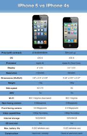 What s with all the iPhone 5 hate