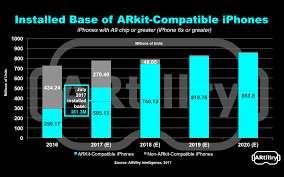 Roughly 380 Million iPhones are ARKit patible