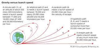 What Distance Is Needed From by Gravity Newton U0027s Law Of Gravity Physics Britannica Com