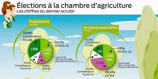 chambre agriculture gers chambre d agriculture du gers le temps de la récolte sud ouest fr