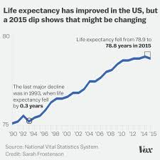 Life Expectancy In The US Has Dropped For The First Time In Decades