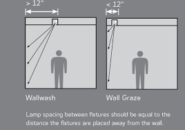 wall light charming wall wash lighting placement as well as