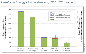 led vs cf vs incandescent home power magazine