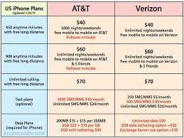 Verizon iPhone to offer unlimited data in contrast to AT&T [u]
