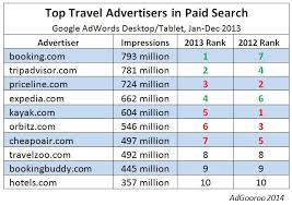 The Top Travel Advertisers In Paid Search