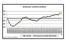 chambre des metiers 87 situation conjoncturelle de l artisanat tendance positive sur le 2e