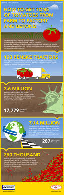 Infographic: Tomatoes, Penske Trucking And Harvest Time | Blog ... Managing Smaller Truck Fleets Focus On Transport And Logistics Gleeman Truck Parts Trucks Wrecking Woodlands Morning Star Packing Fined 15 Million For Swater Trucking Lone A Trucker Shortage Making Goods More Expensive Is Getting Worse American Icon Of Style Customized Yellow Semi Rig Stock Image Oliver Couple Defends Parking Bylaw Ctraventionupdate Former Hauler Dave Dein Partners Bring Trucking To Highschool Nionstates View Topic Diamond Automotive Closed Remodel Peugeot Leave Dakar After 2018 The Drive Mike Bissell Elected Vernon