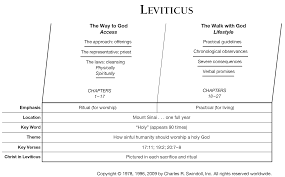 View Chuck Swindolls Chart Of Leviticus Which Divides The Book Into Major Sections And Highlights Themes Key Verses
