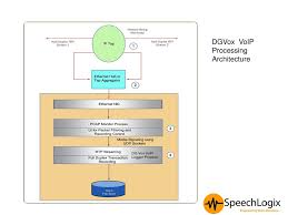 DGVox Voice Logging Solutions - Ppt Download Technical Cstruction Niid Programme Voip Architecture Network Layout Dr Thematic Map Of Africa Process Low Cost Voip Using Open Source Software Component In Advance Computer Networks Lecture14 Ppt Video Online Download Apartments Residential Plans Gallery Of Connecting Riads Introduction Youtube Ip Pbx Replacement With Lync Sver 2013 Av Voip Introducing Gateways Voice Over Part 1 Sip Trunk Centralized Deployment Centurylink How Affects