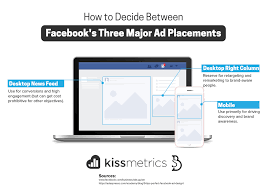 Decide Between Three Major Ad Placements