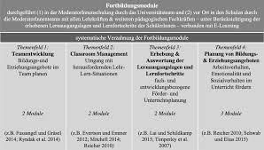 Dieter Knoll Kã Che Planen Professionalisierung Für Inklusion