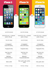 iPhone 5 – 5C – 5S Are These Differences Worth NiceTechTips