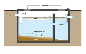 Septic Tank Design For Home Simple Septic System Design Septic Tank Design And Operation Archives Hulsey Environmental Blog Awesome How Many Bedrooms Does A 1000 Gallon Support Leach Line Diagram Rand Mcnally Dock Caring For Systems Old House Restoration Products Tanks For Saleseptic Forms Storage At Slope Of Sewer Pipe To 19 With 24 Cmbbsnet Home Electrical Switch Wiring Diagrams Field Your Margusriga Baby Party Standard 95 India 11