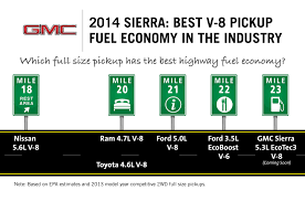 2014 Sierra V-8 Fuel Economy Tops Ford EcoBoost V-6 2019 Chevy Silverado How A Big Thirsty Pickup Gets More Fuelefficient 2017 Ram 1500 Vs Toyota Tundra Compare Trucks Top 5 Fuel Efficient Pickup Grheadsorg 10 Best Used Diesel And Cars Power Magazine Fullyequipped Tacoma Trd Pro Expedition Georgia 2015 Chevrolet 2500hd Duramax Vortec Gas Pickup Truck Buying Guide Consumer Reports Americas Five Most Ford F150 Mileage Among Gasoline But Of 2012 Cporate Average Fuel Economy Wikipedia S10 Questions What Does An Automatic 2003 43 6cyl
