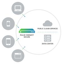 Dts Help Desk Quantico by Ssl Vpn Solution Pulse Connect Secure