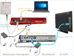 ftth raccordement free fibre optique optimiser votre installation