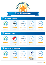 Best Fleet Management Software - 2018 Reviews & Pricing Computing The Owner Operator Business Part 2 Ordrive Plan Mplate Diadon Enterprises Hcss Trucking Software Eliminates Paper Tickets Eight Keys To A Rocksolid Invoice Rts Financial Best Courier Software 2018 Reviews Pricing Dr Dispatch Easy Use For And Brokerage Overview Cluding Payroll Macropoint Carriers Owner Operators Solved Huang Company Was Organized On January 1 Setting Up Quickbooks Integration Rose Rocket Aims Give Trucking Companies More Insight Into Their