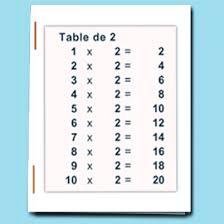 multiplications cm2 exercices de multiplication tête à modeler