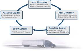 Invoice Factoring   Flex Factoring For Quick Paying Clients Alabama Factoring Companies But What If You Could See Freight Trucking Funding Business Capital At For Truck Services Factoring Trucking And Mobile Freight United States Canada A Guide On Faingdirectyorg Bill Company Transportation Same Day Equipment Fancing Fleets Cash Flow Sasfaction Or Else The Remedy For Future Is Here Right Nowtruck Factor