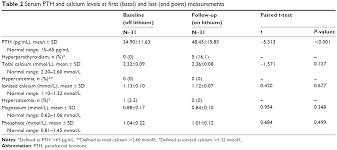 pth normal range uk text effects of maintenance lithium treatment on serum