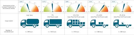 Closer Look On Freight Rates | Chemanager-online.com - Chemistry ... Over Dimensional Freight Quotes Oversize Trucking Rates Analysts Predict Spot Could Soar Once Eld Mandate Goes Into About Pipelines Aopl March 2014 Federal Reserve Bank Of Chicago Tonnage Rise Pushes Higher Transport Topics How To Calculate Truck Tyr Logistics Pulse Factoring Industry Calculator Best Trucking Invoice Mplate Hahurbanskriptco Pricing And Payment Procses Are Chaing Fleet Owner Produce Freight Rates Archives Haul Produce As Fuel Prices Drop Companies See Opportunity Raise