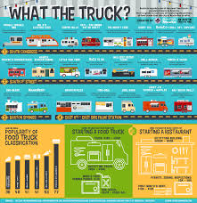 Infographic: A Guide To Austin Food Trucks | Michael Sandberg's ... 20 Essential Food Trucks In Austin Best And Trailers The Feed One Taco Truck Roaming Hunger Pecos Tacos Savery Grilled Cheese Taste From India Where To Eat Drink Shop On Soco South First Hat Creek Burger Texas 2012 10 Of Healthiest In America Huffpost