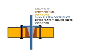 Bed It Butyl Tape by P303 What Do You Get When You Use 5200 Sailboatowners Com Forums