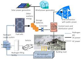 100 Self Sustained House The Autonomous A BioHydrogen Based Energy Sufficient