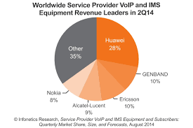 Infonetics: Service Provider VoIP And IMS Market Enters Period Of ...