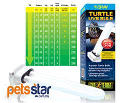 exo terra turtle uvb bulb aquatic turtle uvb bulb pt2179