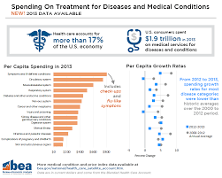 Bea National Economic Accounts Bureau Of Bea Gov National Images 2013 Health Care Spen