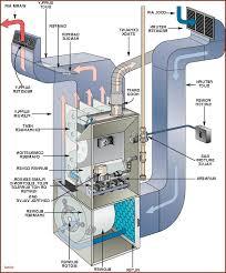 gas furnace boiler dropot com