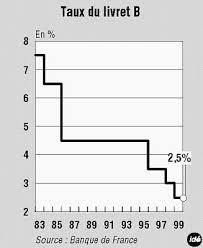 plafond livret bnp le crédit agricole et la bnp lancent la baisse des taux des
