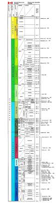 Time Scales Geological Scale