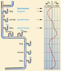 be und entlüftung entwässerungsanlagen sbz monteur