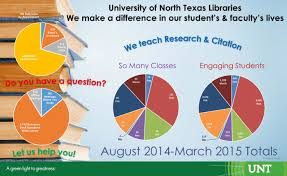 Unt Faculty Help Desk by University Of North Texas Libraries We Make A Difference In Our