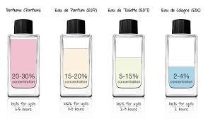 meaning of eau de cologne eau de toilette and eau de parfum